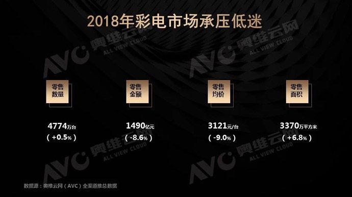 2018年中国彩电市场年度报告:彩电行业需求不振