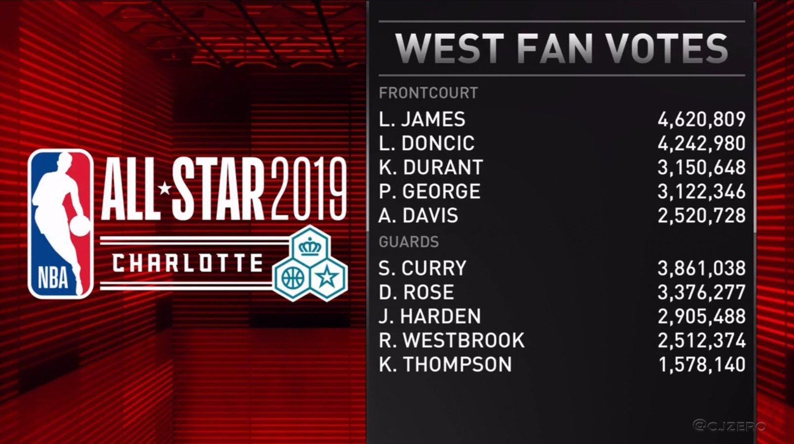 NBA公布全明星首发:詹姆斯喜提票王称号,字母哥领衔东部