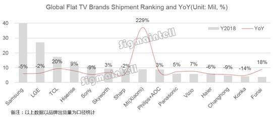 2018年全球TV出货量:中国品牌大幅增长 外资品牌市场萎缩