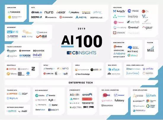 全球百大最有前景AI公司公布 中国AI公司崛起