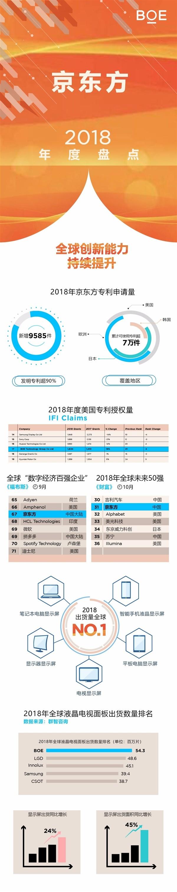 京东方2018年回顾:发明专利占比超90%,出货量全球第一