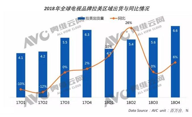 2019年全球电视出货将达227M,同比增长0.9%