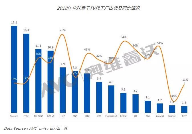 """液晶面板行业进入""""寒冬期"""" 2019年TV代工市场增速将放缓"""