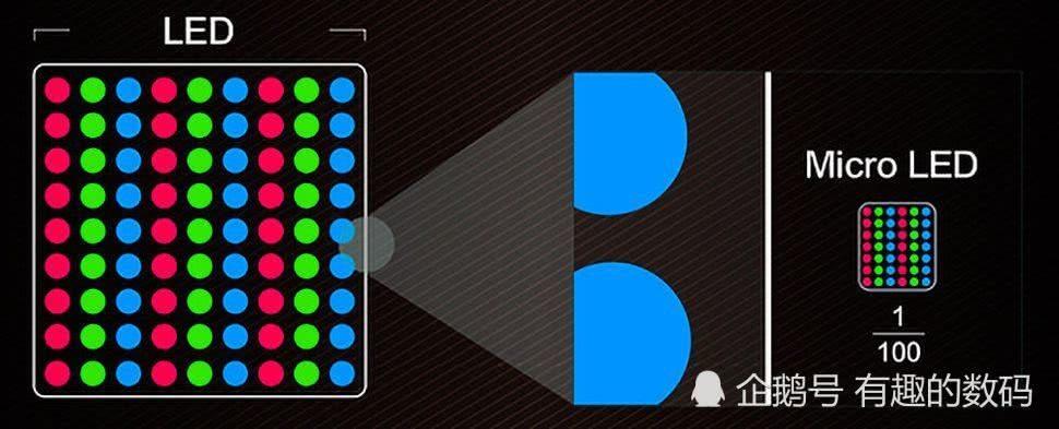 MicroLED技术能否挑战OLED?或许还需要再等等