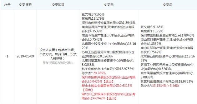 斗鱼主体公司多项变更 陈少杰成最大股东