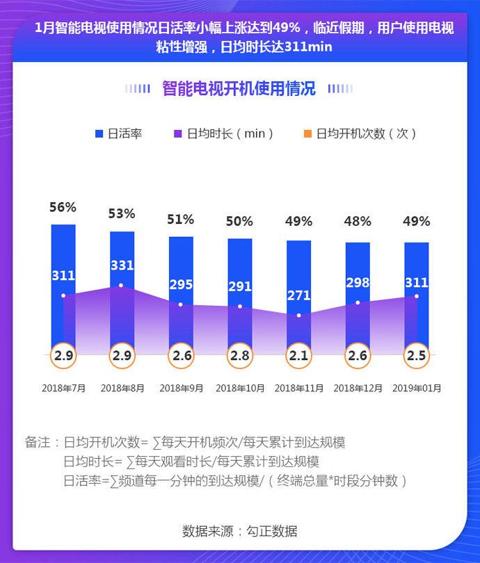 2019年1月智能电视行业报告:假期用户使用电视粘性增强