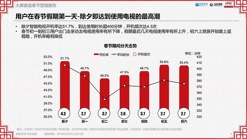 2019年OTT大屏家庭春节营销报告(完整版)