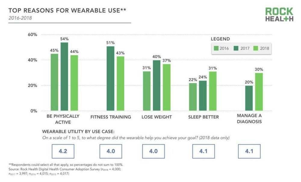 2018可穿戴智能设备报告:远程医疗普及推动可穿戴设别