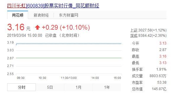 受相关政策影响,四川长虹、海信电器等智能电视版块涨停