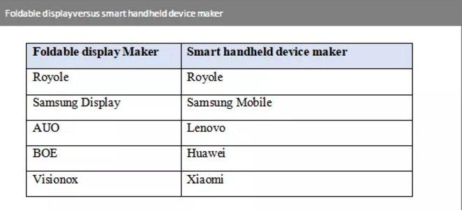 IHS Markit:供应链是制作折叠式AMOLED显示器主要挑战