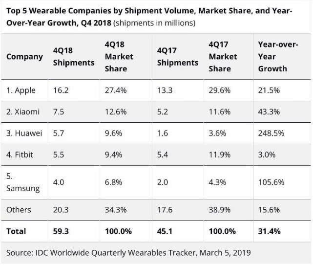 2018年第四季度全球可穿戴设备市场增长31.4% 销量达5930万