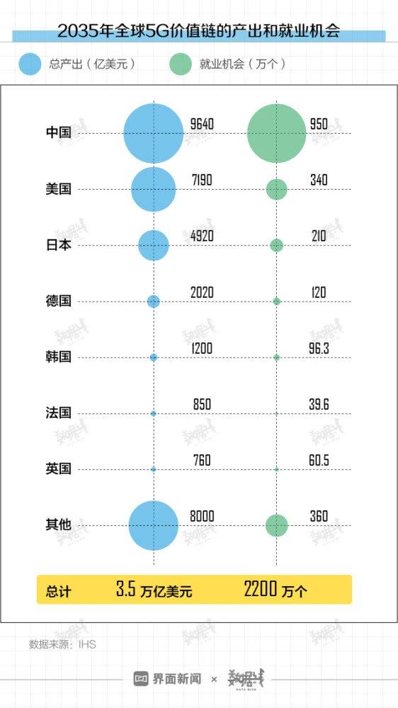 5G手机普及尚早,今年内5G尚未真正普及商用