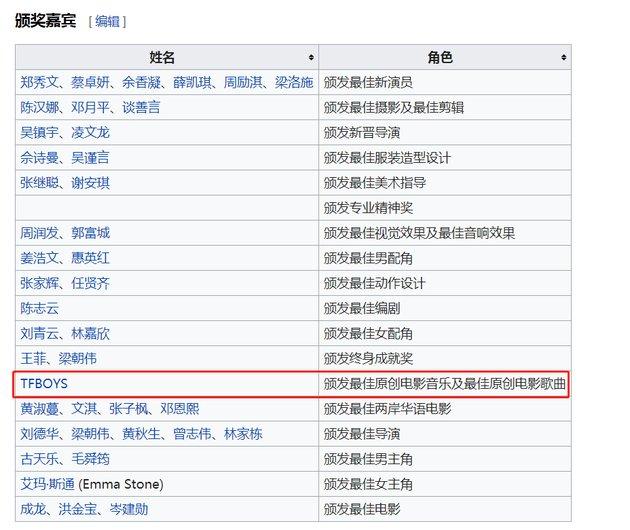 TFboys被爆将合体出席金像奖 香港金像奖历届影帝影后是谁?