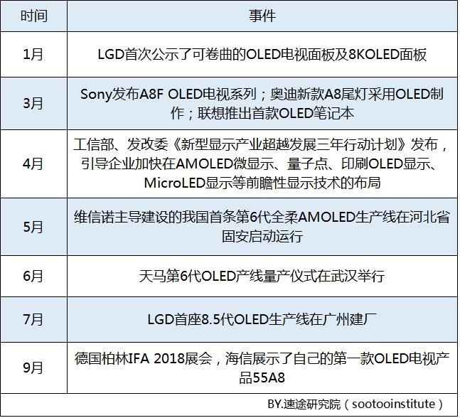 2018年OLED屏幕市场报告 中国成全球最大OLED应用市场