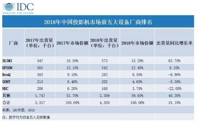 2018年中国投影机市场出货量:国有品牌极米首次登顶