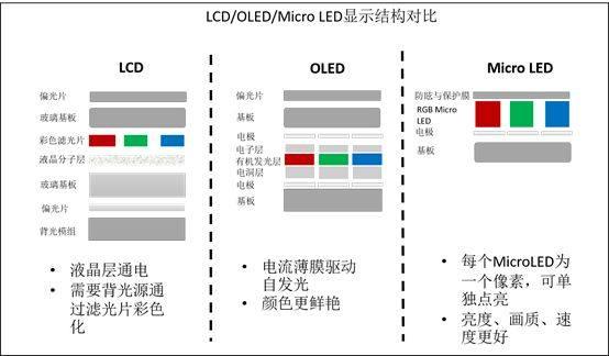 MicroLED与OLED:高端显示技术的战斗