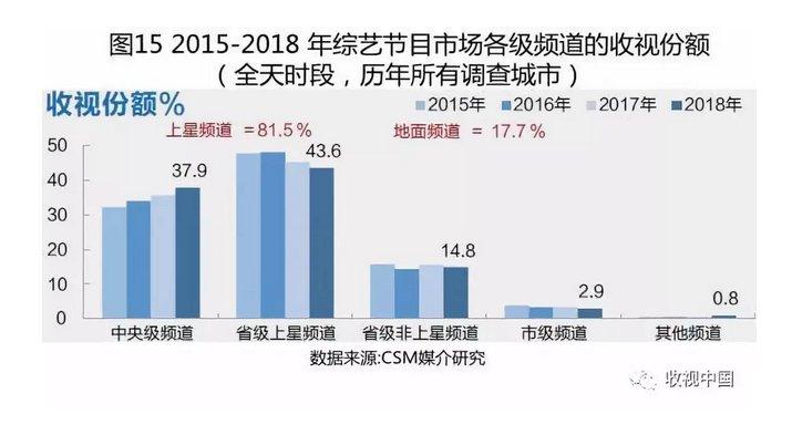 2018全年收视调查 电视仍在家庭中占据重要地位