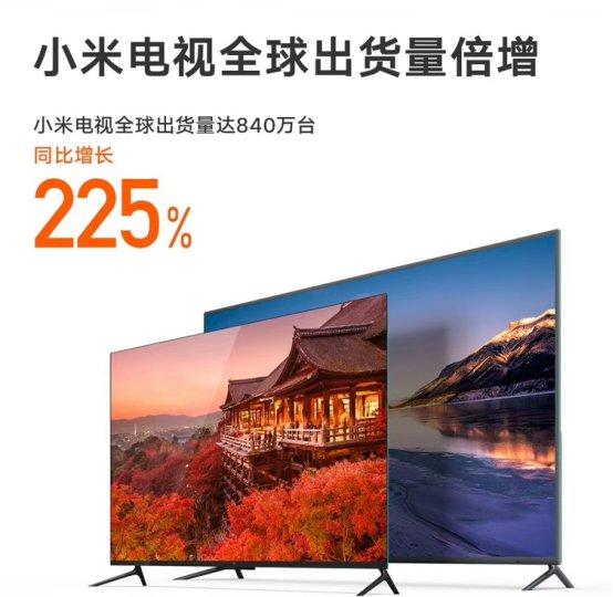 小米2018年度财报:小米电视全球出货量840万台,同比增长超2倍