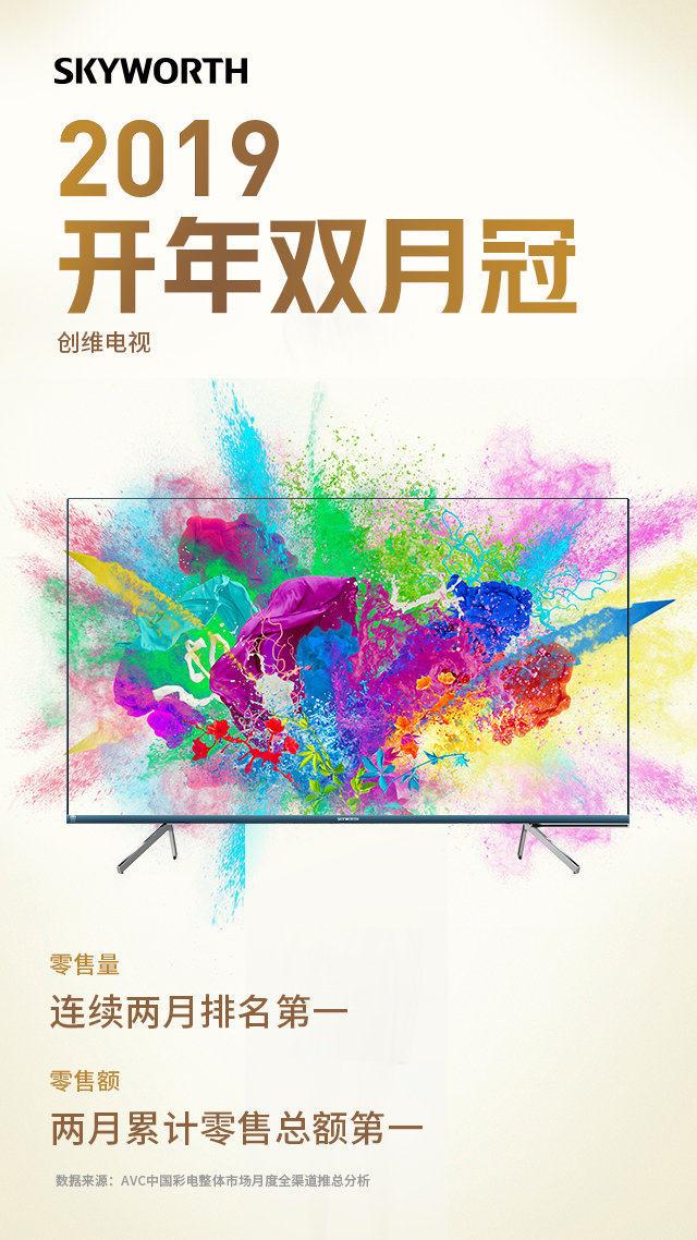 创维电视2019连续两月零售量排名第一、累计零售额第一