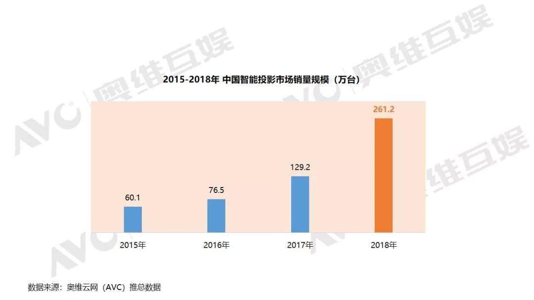 2019Q1智能投影市场持续升温,天猫/当贝投影表现亮眼