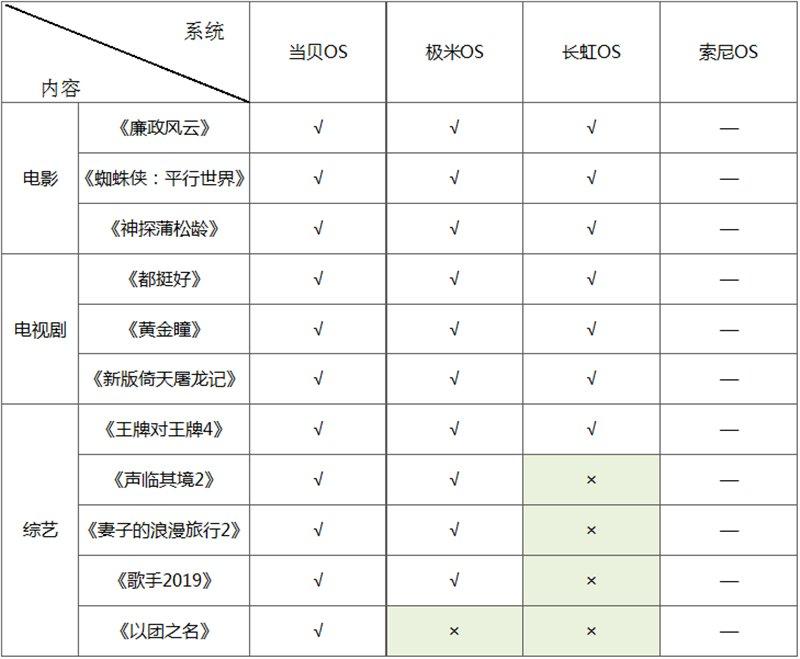 四大主流大屏OS系统横评 互联网品牌VS传统品牌你选谁