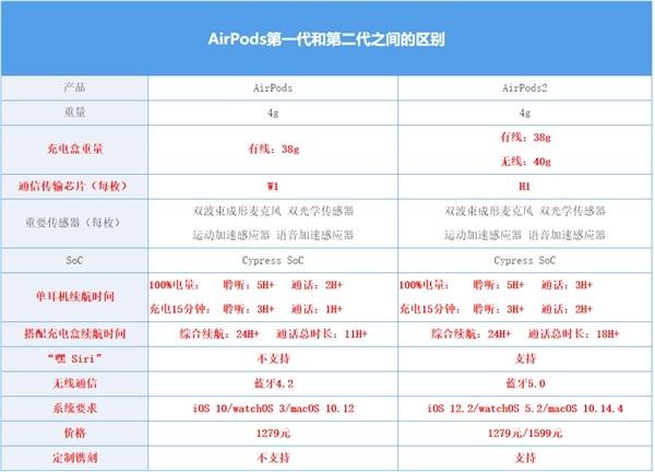 AirPods对比:一代和二代AirPods究竟有何不同?