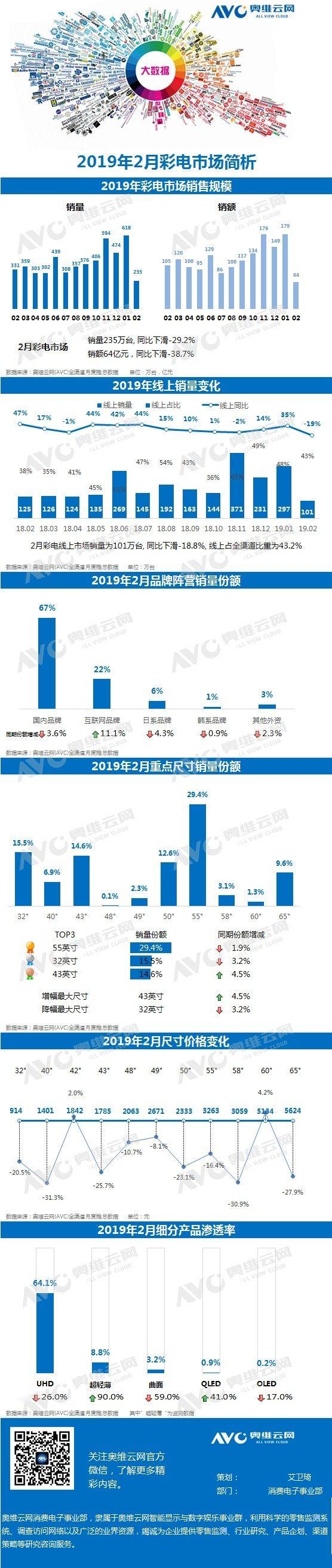 2019年2月彩电市场报告发布:55英寸电视最受欢迎