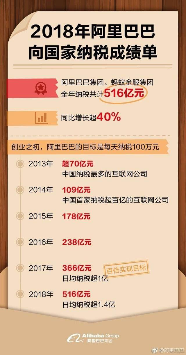 阿里巴巴平均每天纳税超1.4亿元 网友:比我一辈子赚的都多