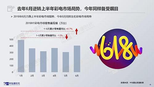 彩电迎来四五月促销季,电视促销影响力或减弱