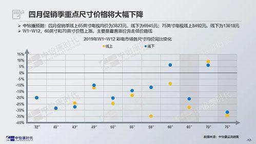 """今年五一彩电促销可能有点""""冷"""""""