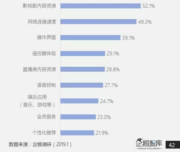 智能电视2019消费调查:小米成首选品牌,线上渠道更倾向京东