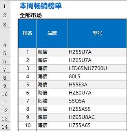 中怡康发布畅销电视排行榜:海信电视前10独占9席