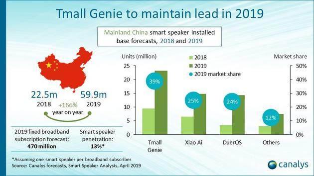 全球智能音箱保有量有望突破2亿台 中国市场增长最快