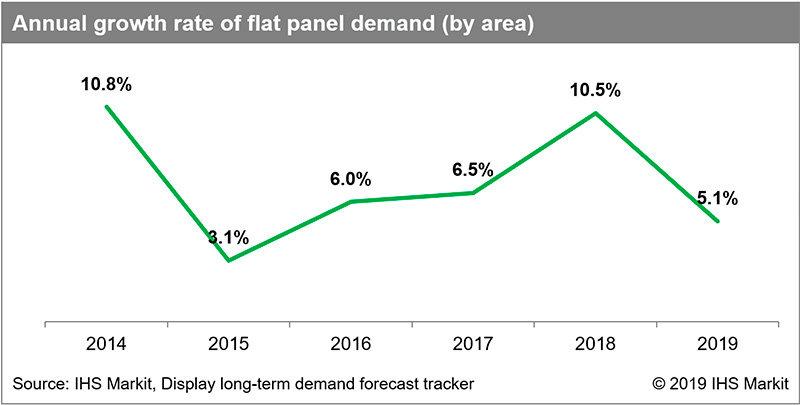 2018年面板需求同比增长10.5% OLED面板增长明显