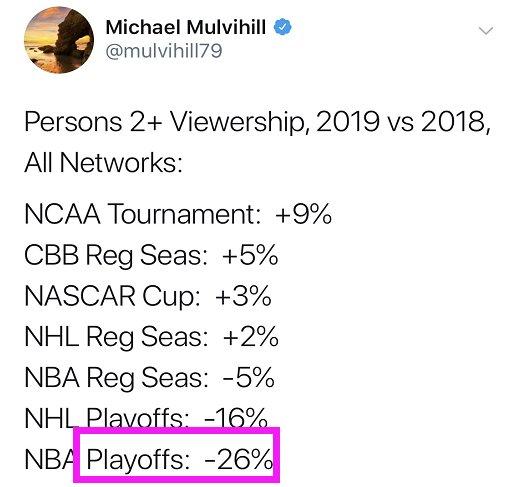 NBA季后赛收视率下滑是怎么回事?与詹姆斯有什么关系?