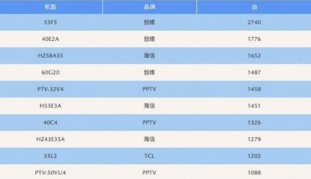 科技早报 一文看懂小米电视发布会;创维电视抢占线下零售第一