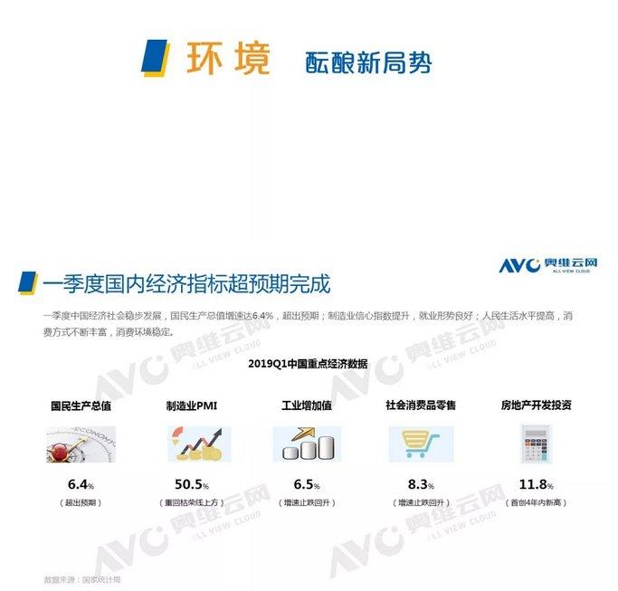 2019年Q1彩电市场总结报告
