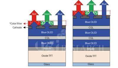 外媒:三星显示将投88亿美元砸QD-OLED