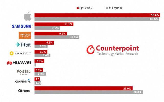 2019年Q1全球智能手表出货量报告