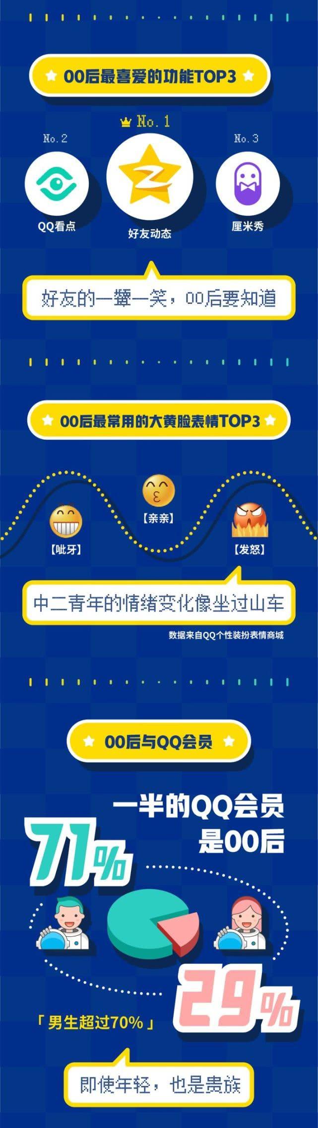 腾讯发布《00后在QQ:2019 00后用户社交行为数据报告》