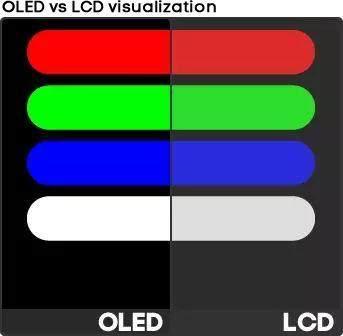 OLED屏幕真的护眼吗?选择OLED就等于选择健康