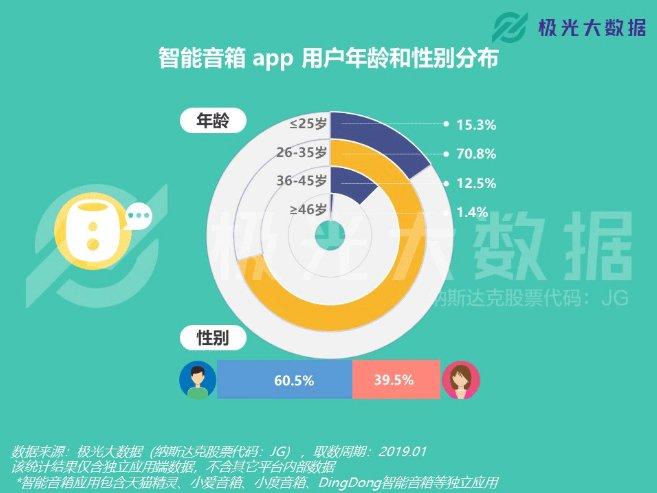 智能音箱用户规模同比上涨了8倍!北上广深杭占比最高