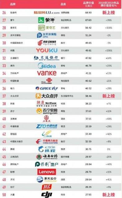 最具价值中国品牌百强榜单发布 阿里巴巴首次荣膺榜首