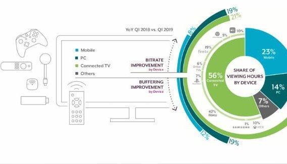 互联网电视增长加速 第一季度流媒体观看时间增加72%