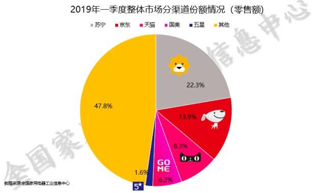2019一季度家电零售额达1834亿 苏宁京东天猫三分天下