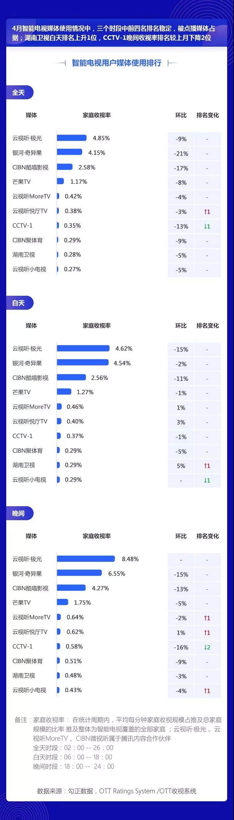 2019年4月智能电视大数据报告