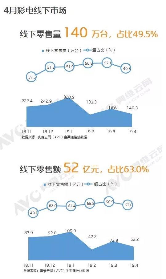 AVC:2019年4月中国彩电市场数据分析
