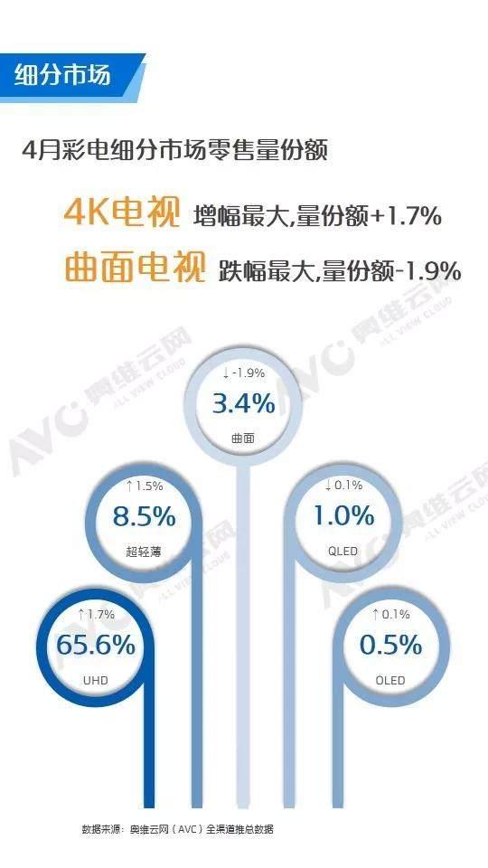 奥维云网:4月中国彩电市场整体量额同比下降 线上降幅明显