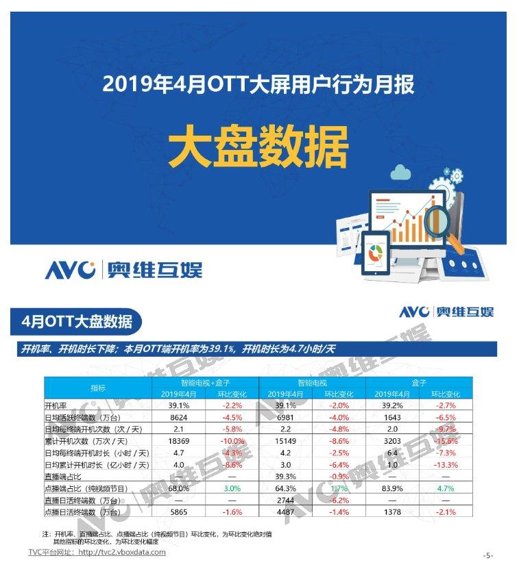 AVC:2019年4月OTT大屏用户行为月报_-_热点资讯-货源百科88网