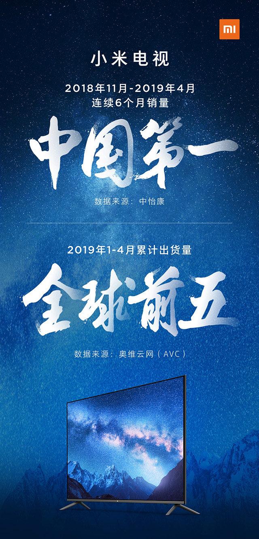 连续6个月销量中国第一,小米电视跻身全球前五名
